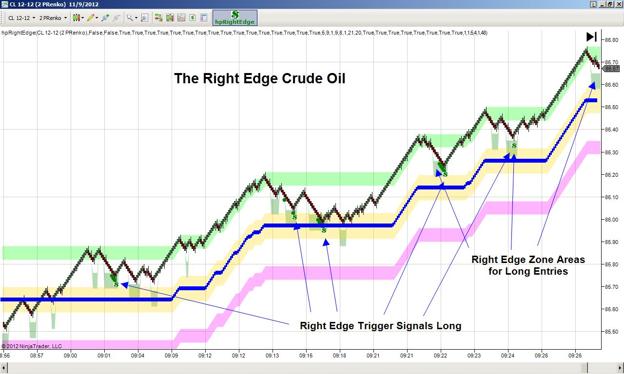Oil trading indicators