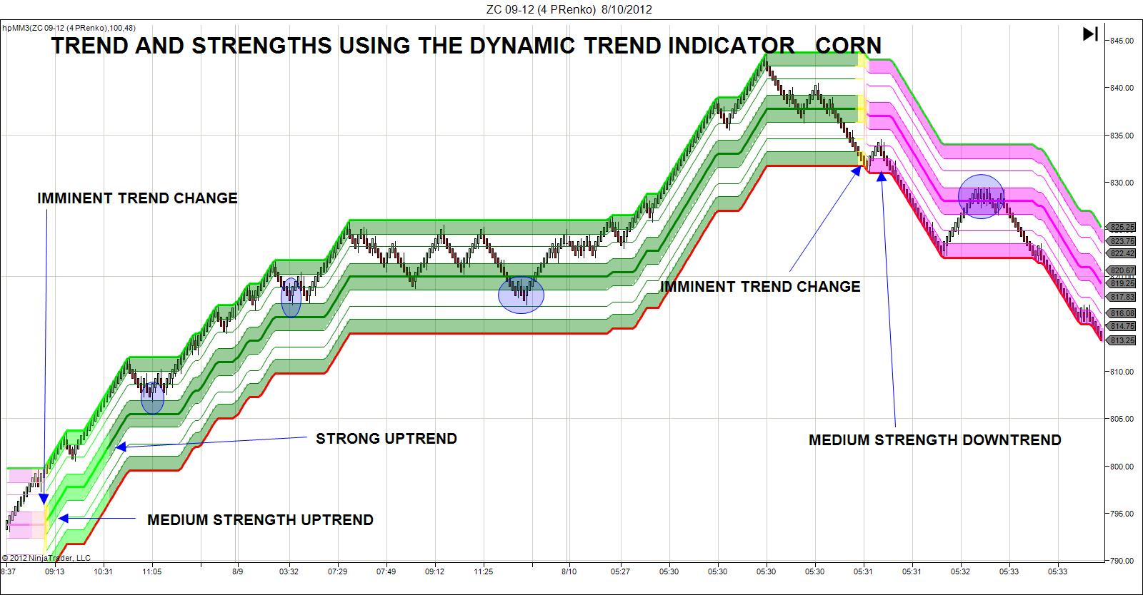 Trend indicator forex